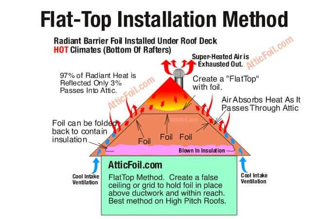 Flat_Top_Method