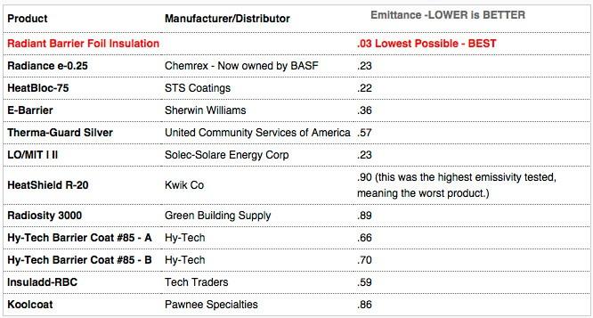 reflective coatings comparisons chart