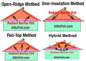 Best Install Method Atticfoil Radiant Barrier Do It Yourself