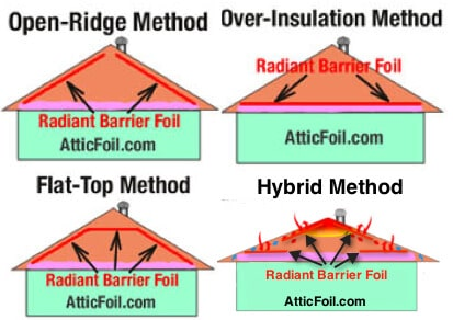 Atticfoil Radiant Barrier