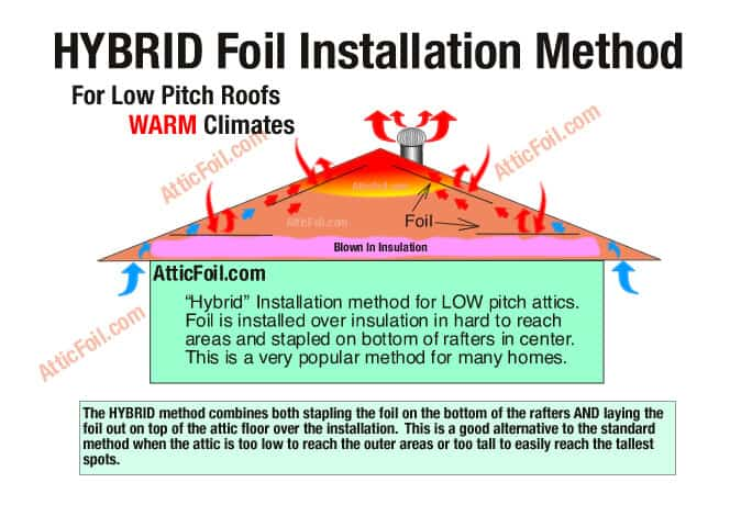 Hybrid install atticfoil radiant barrier do it yourself whether its flowing into the home or out of the home browse customer photos of successful hybrid method installations in our diy project gallery solutioingenieria